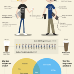 Web Designers vs Web Developers [Infographic]